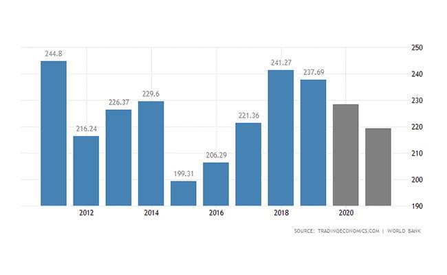 ثبت شرکت پرتغال | تولید ناخالص داخلی