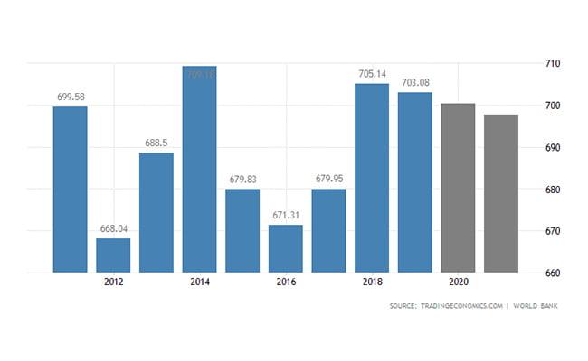 سرمایه گذاری سوئیس   تولید ناخالص داخلی