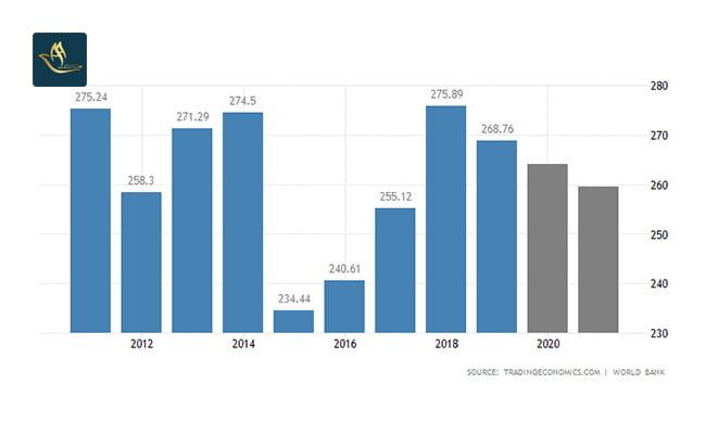 سرمایه گذاری فنلاند   تولید ناخالص داخلی