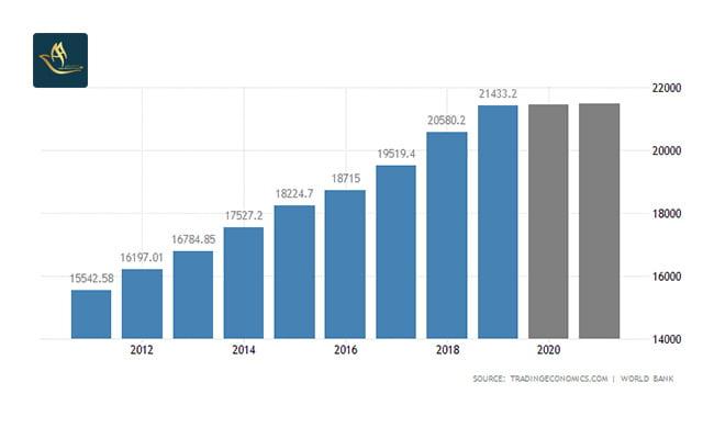 سرمایه گذاری آمریکا   تولید ناخالص داخلی