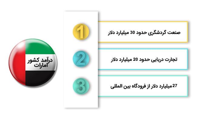 ثبت شرکت در امارات | در آمد کشور امارات