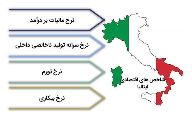 ثبت شرکت ایتالیا | شاخص های اقتصادی ایتالیا