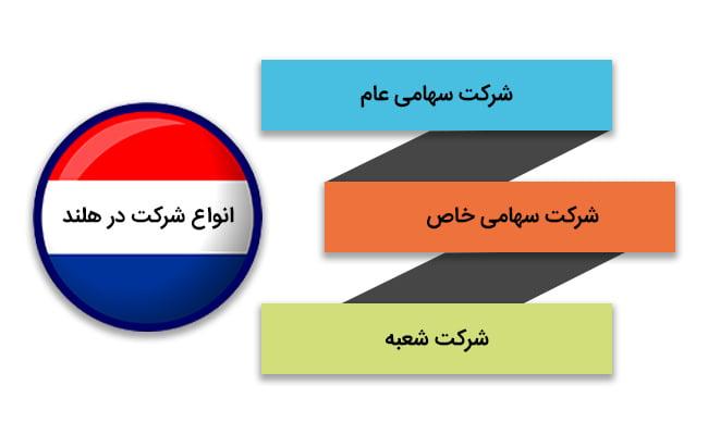 ثبت شرکت هلند | انواع شرکت در هلند