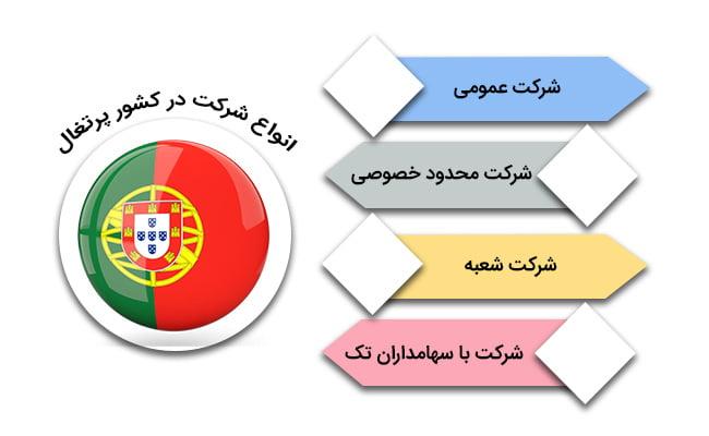 ثبت شرکت پرتغال | انواع شرکت در کشور پرتغال