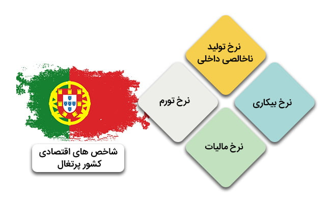 ثبت شرکت پرتغال | شاخص های اقتصادی کشور پرتغال