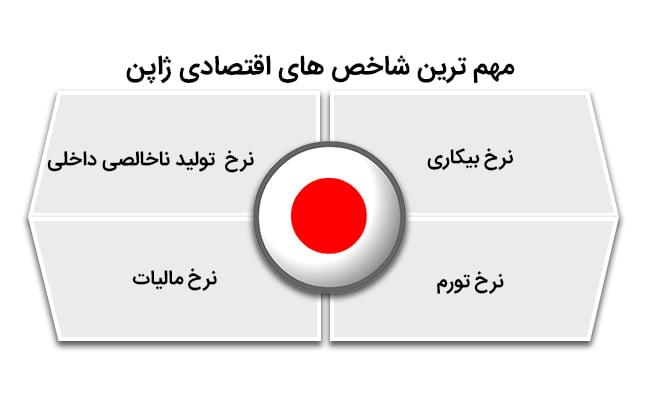 ثبت شرکت ژاپن | مهم ترین شاخص های اقتصادی ژاپن