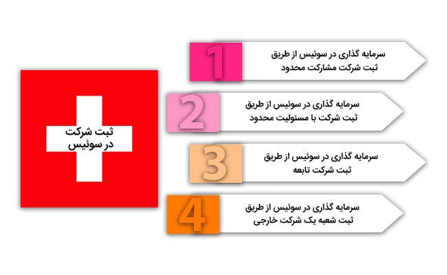 سرمایه گذاری سوئیس   ثبت شرکت در سوئیس