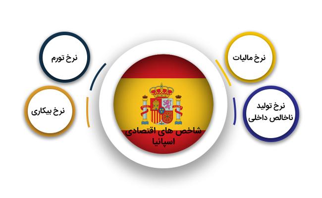 تمکن مالی اسپانیا | شاخص های اقتصادی اسپانیا