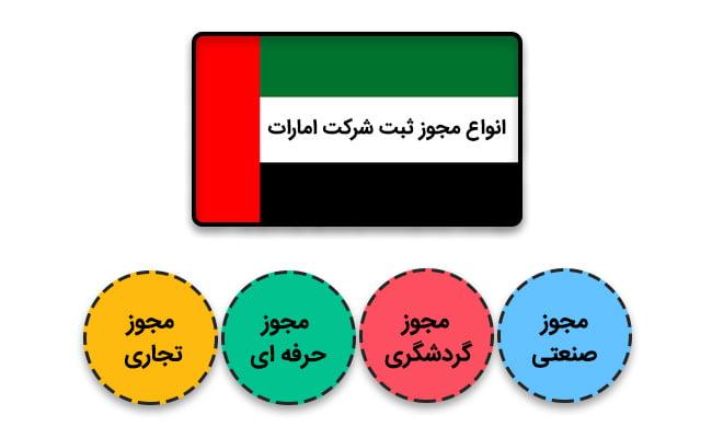 ثبت شرکت در امارات | انواع مجوز ثبت شرکت امارات