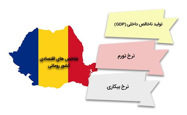 ثبت شرکت رومانی   شاخص های اقتصادی کشور رومانی