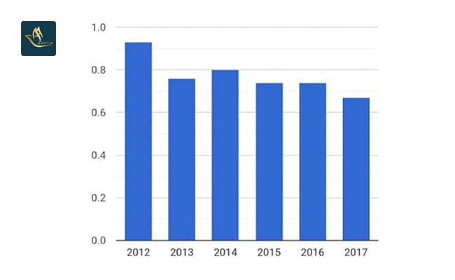 سرمایه گذاری چین | نرخ بهره بانکی