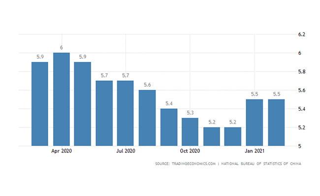 ثبت شرکت چین | نرخ بیکاری