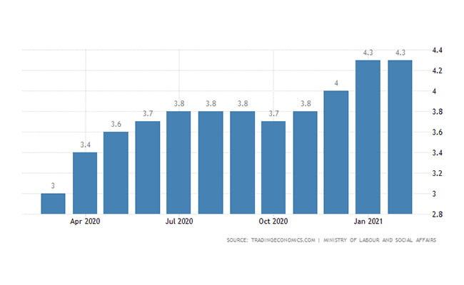 اقامت کاری چک | نرخ بیکاری