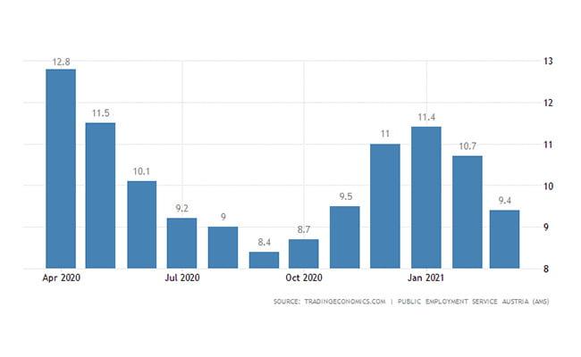 سرمایه گذاری در اتریش | نرخ بیکاری