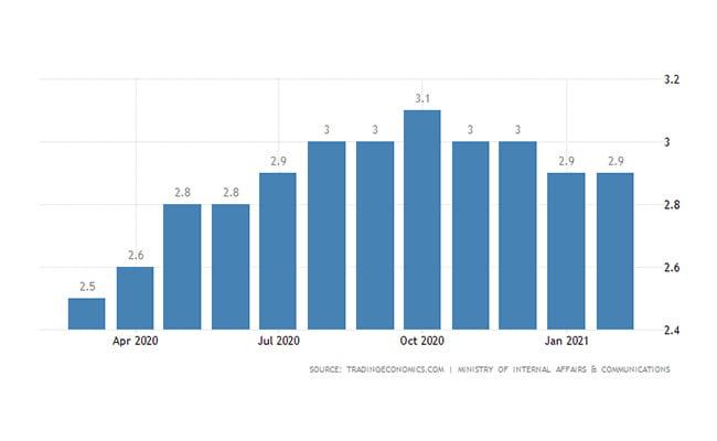 ثبت شرکت ژاپن | نرخ بیکاری