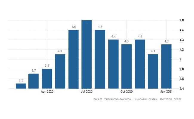 سرمایه گذاری مجارستان   نرخ بیکاری