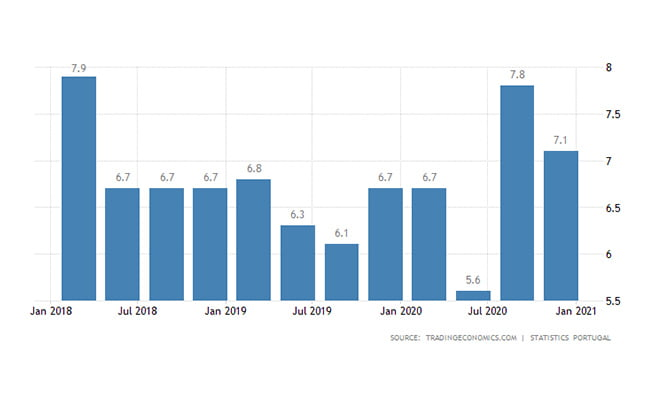 ثبت شرکت پرتغال | نرخ بیکاری