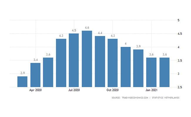 سرمایه گذاری هلند   نرخ بیکاری