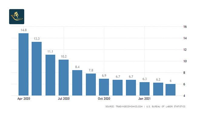 سرمایه گذاری آمریکا   نرخ بیکاری