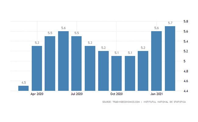 ثبت شرکت رومانی   نرخ بیکاری