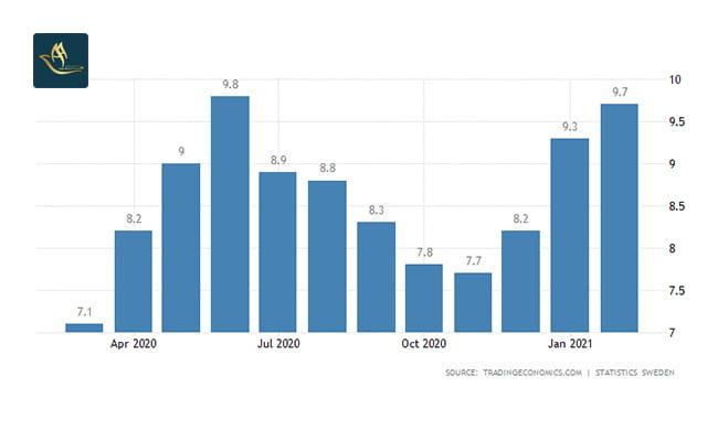 تمکن مالی سوئد   نرخ بیکاری