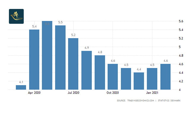 تمکن مالی دانمارک   نرخ بیکاری