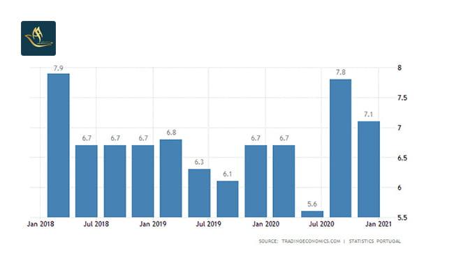 سرمایه گذاری پرتغال | نرخ بیکاری
