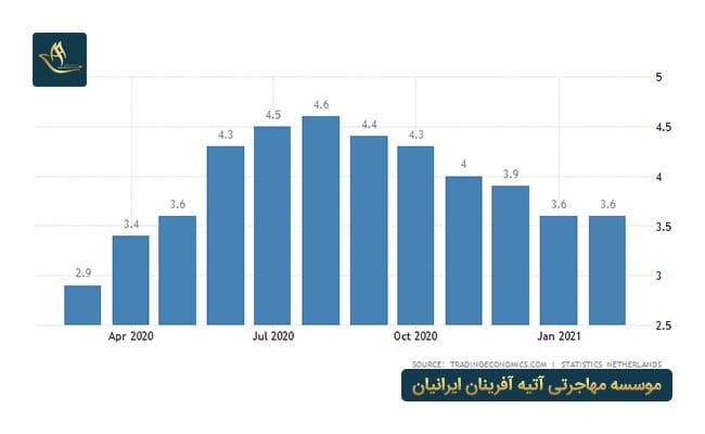 ثبت شرکت هلند | نرخ بیکاری