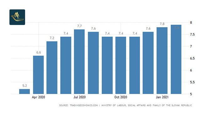 تمکن مالی اسلواکی | نرخ بیکاری