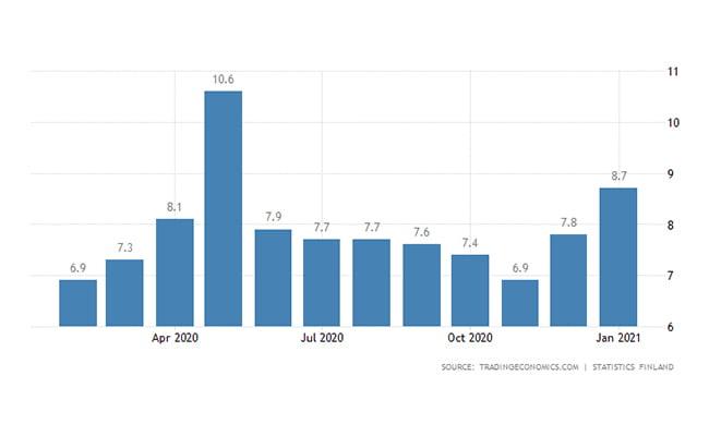 مهاجرت اقامت کاری فنلاند   نرخ بیکاری