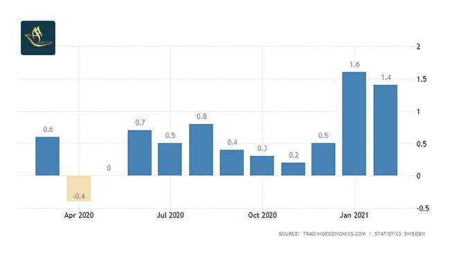 سرمایه گذاری در سوئد   نرخ تورم