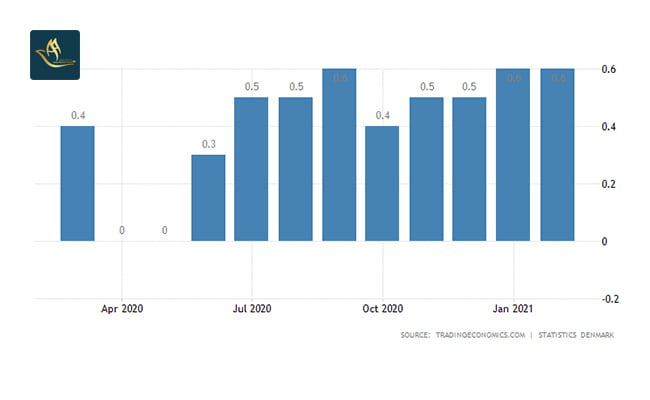 سرمایه گذاری دانمارک   نرخ تورم