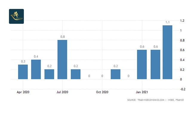 سرمایه گذاری فرانسه   نرخ تورم