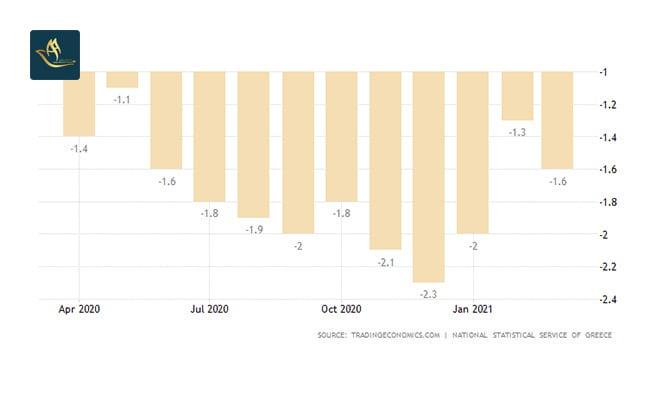 سرمایه گذاری یونان | نرخ تورم