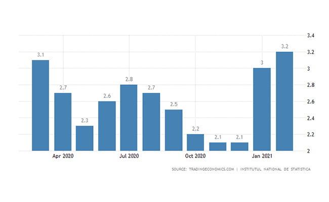ثبت شرکت رومانی   نرخ تورم