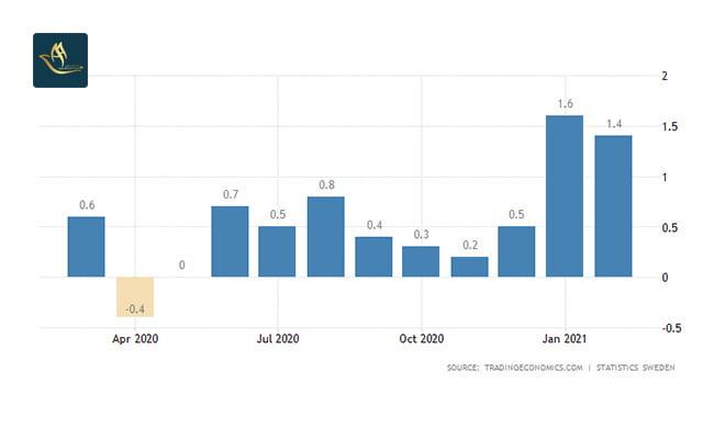 تمکن مالی سوئد   نرخ تورم