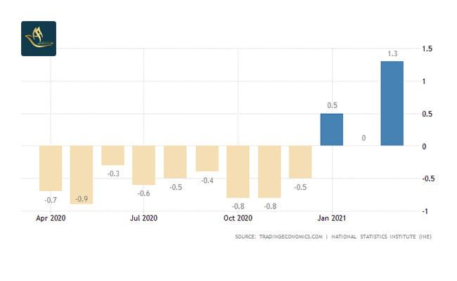 تمکن مالی اسپانیا | نرخ تورم