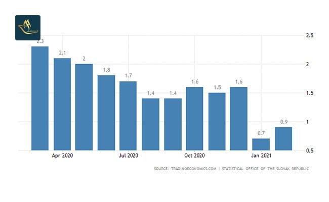 تمکن مالی اسلواکی | نرخ تورم