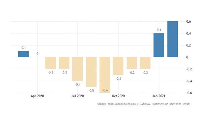 ثبت شرکت ایتالیا | نرخ تورم