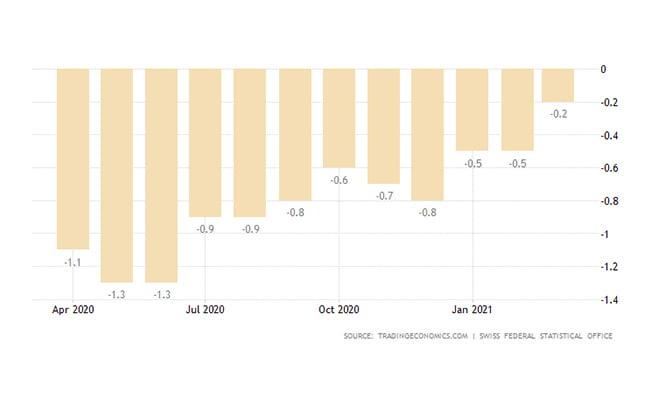 ثبت شرکت سوئیس | نرخ تورم
