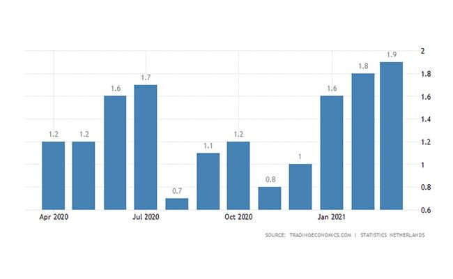 سرمایه گذاری هلند   نرخ تورم