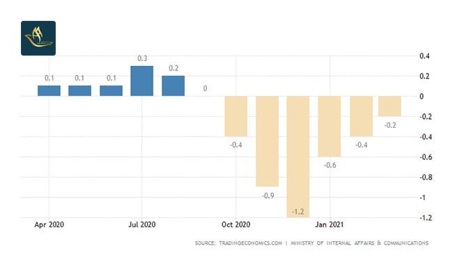 سرمایه گذاری در ژاپن | نرخ تورم ژاپن