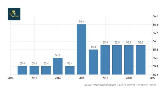 تمکن مالی دانمارک   نرخ مالیات بر درآمد شخصی