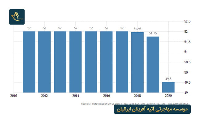 ثبت شرکت هلند | نرخ مالیات بر درآمد شخصی