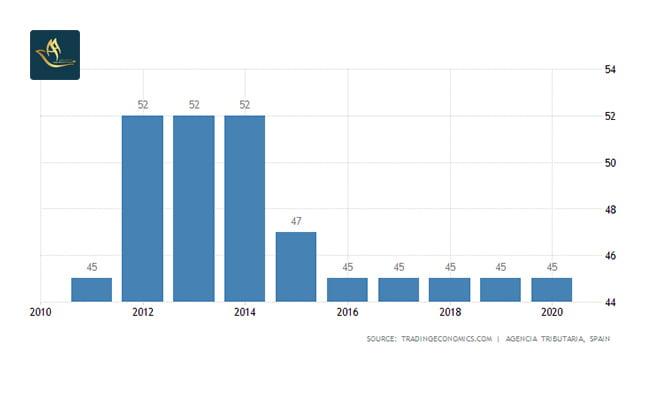 تمکن مالی اسپانیا | نرخ مالیات بر درآمد شخصی