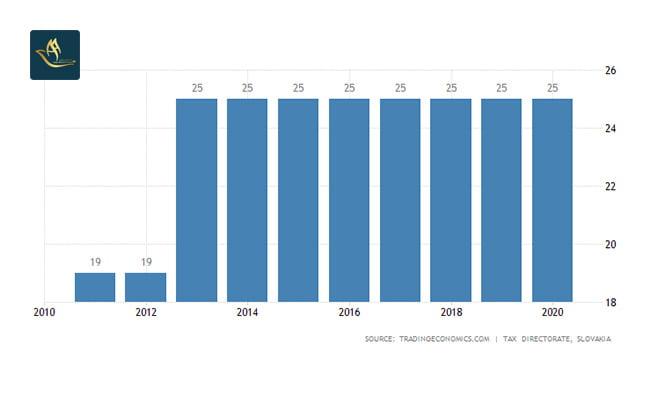 تمکن مالی اسلواکی | نرخ مالیات بر درآمد شخصی