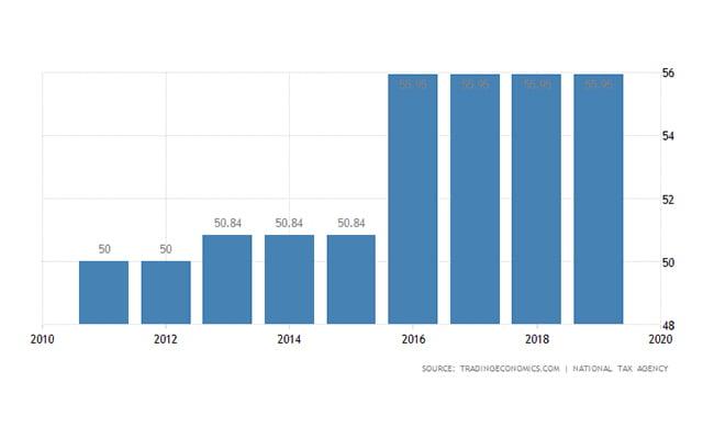 ثبت شرکت ژاپن | نرخ مالیات بر درآمد شخصی