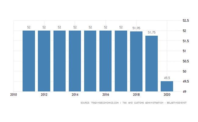 سرمایه گذاری هلند   نرخ مالیات بر درآمد شخصی
