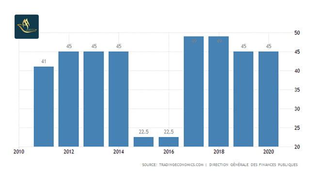 سرمایه گذاری فرانسه   نرخ مالیات بر در آمد شخصی