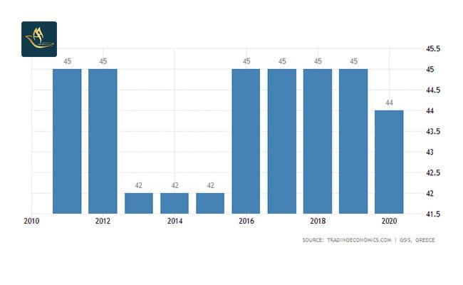سرمایه گذاری یونان | نرخ مالیات بر درآمد شخصی